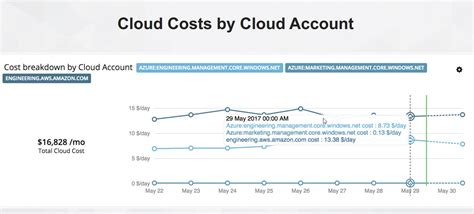 cloud cost turbonomic 5 9 introduces cloud cost compare and