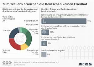 Bettdecken Die Keinen Bezug Brauchen : infografik zum trauern brauchen die deutschen keinen friedhof statista ~ Bigdaddyawards.com Haus und Dekorationen
