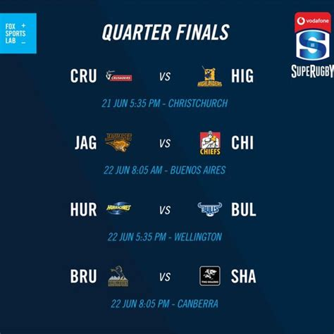Super rugby au draw confirmed for 2021 season along with this, round three will serve as a 'super round', with all games set to be played in the same location, which is yet to be determined. Super Rugby quarterfinals draw, schedule, Brumbies v ...