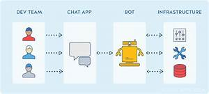 12  Frameworks To Build Chatops Bots