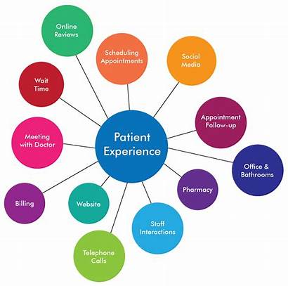 Patient Experience Engagement Enhance Healthcare Funny Ways