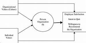 1 Relationship Between Organizational Culture  Individual Values