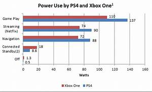 PS4 Xbox One Power Consumption Analysis Points To Sony
