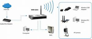 Levelone Wireless-n Broadband Router Wbr-6003