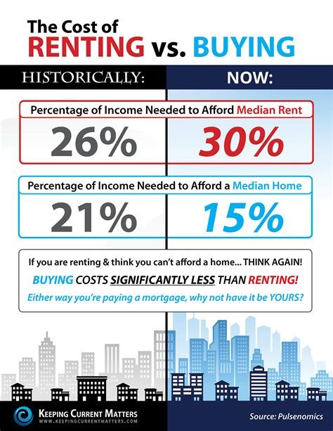 Renting A by The Cost Of Renting V S Buying Realty Brokers