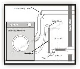 removing faucet from kitchen sink washing machine drain pipe installation