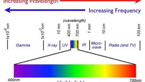Frequency Of Visible Light by How Is Light Transmitted Sciencing