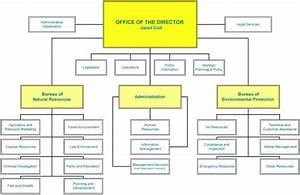 6 best images of free printable organizational chart With organization flow chart template excel