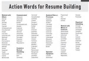 power resume words synonyms resume power words marketing ebook database