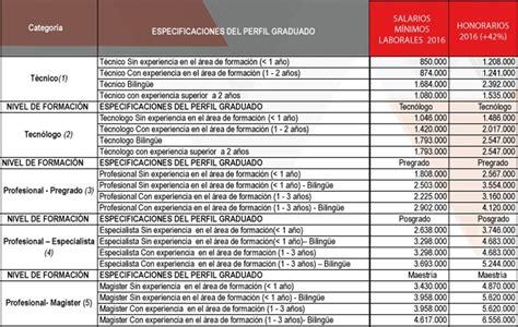 escala salarial o remuneraci 243 n de profesionales en colombia 2016 mteheran s weblog