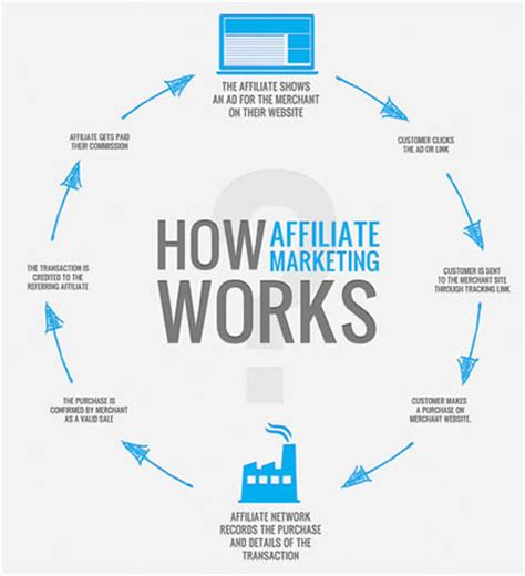 affiliate marketing make money series the basics of affiliate marketing