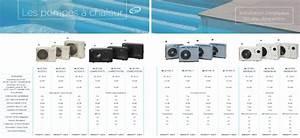 Pompe A Chaleur Piscine 40m3 : pompe chaleur comment a marche et comment comparer ~ Premium-room.com Idées de Décoration