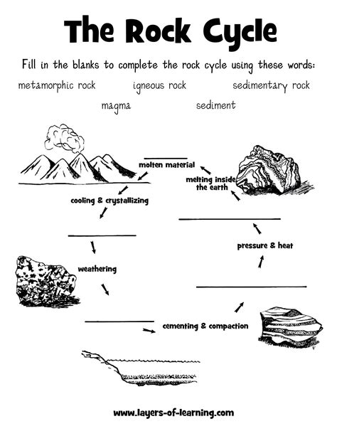 rocks and rock cycle worksheet rock cycle worksheet layers of learning science