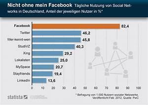 Facebook De Login Deutsch : infografik nicht ohne mein facebook t gliche nutzung von social networks in deutschland ~ Orissabook.com Haus und Dekorationen