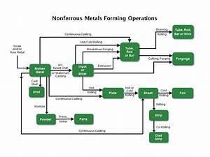 Nonferrous Metals Forming And Metal Powders Effluent