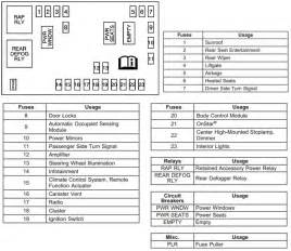 similiar fuse block diagram keywords instrument panel fuse block diagram for the 2008 chevrolet equinox