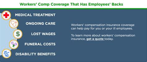 Workers' comp covers medical costs for work injuries and illnesses. Types of Workers' Compensation Insurance Policies   The ...