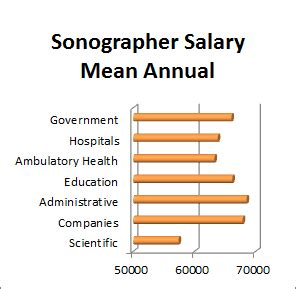 Sonographer Salary Range by Sonography Technician Salary Overview Ultrasound Technician