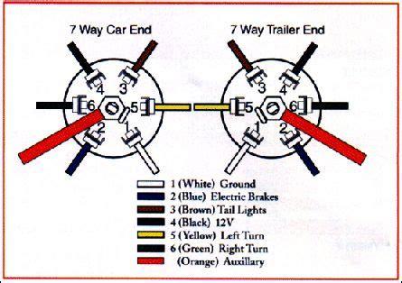 7 Blade Trailer Wiring Diagram Dodge by Dodge Trailer Wiring Diagram Images Truck