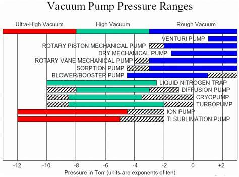 What Is Vacuum Pressure by Vacuum Pressure Ranges