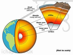 1000  Images About Geology Diagrams On Pinterest