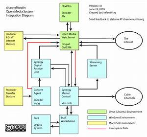 Channelaustin Open Media System Integration Diagram
