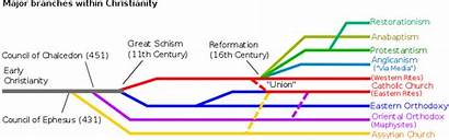 Christianity Branches Major Denominations Different Church Churches