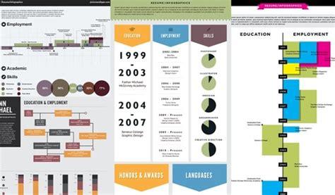 vizualize me akan menjadikan resume anda lebih menarik