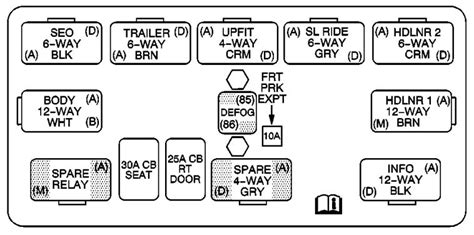 2006 Gmc Fuse Box Wiring Diagram by Gmc Yukon 2005 2006 Fuse Box Diagram Carknowledge