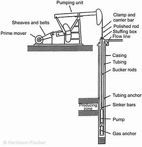 How Does A Pumpjack Work