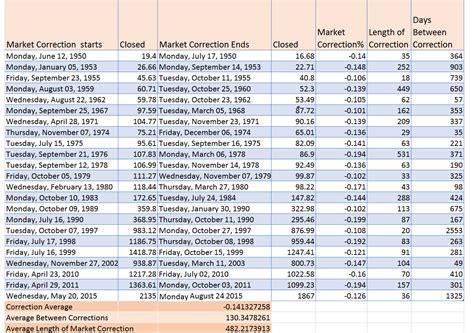 S&p 500 Correction History
