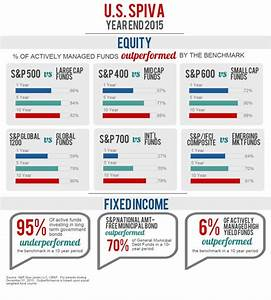 How Many Active Managers Outperform Their Benchmarks ...