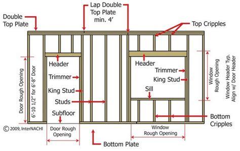 framing a door basic wall framing