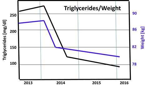 triglycerides range for how the high low carb diet dropped my weight and triglyceride level