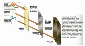 Schutz Vor Strahlung : atomenergie ~ Lizthompson.info Haus und Dekorationen