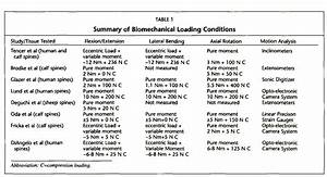 Occupational Therapy Frames Of Reference Chart Bioabsorbable Anterior Lumbar Plate Fixation In