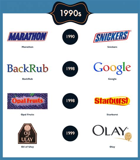 The Original Names Of The 23 Most Famous Brands On The ...