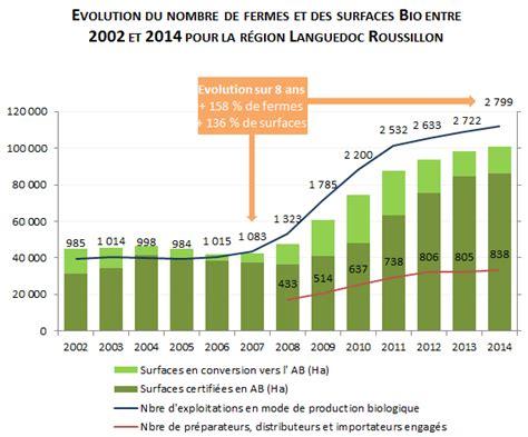 chambre d agriculture languedoc roussillon les chiffres de la bio 2014 en languedoc roussillon le