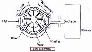 Vane Compressor Or Blower