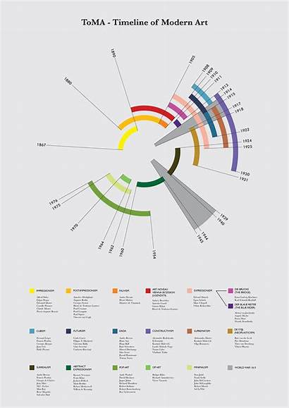 Timeline History Infographic Toma Behance Chart Visualization