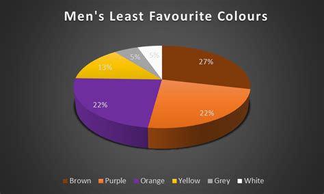 what color does orange and purple make what color does blue and orange make color theory ppt