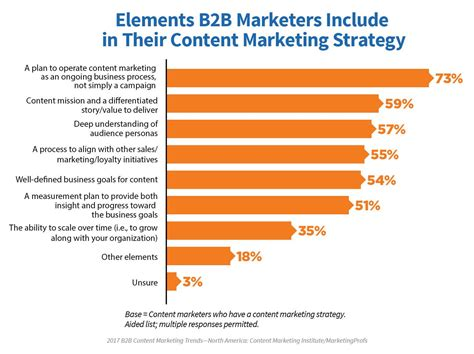B2b Marketing by What Successful B2b Content Marketers Are Doing