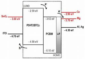 Photophysical Properties Of Two New Donor