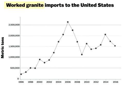 the rise and decline of america s granite countertops