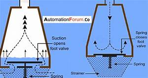 What Is A Foot Valve And What Are Its Uses