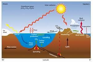 World Global Warming  U0026 Climate Change