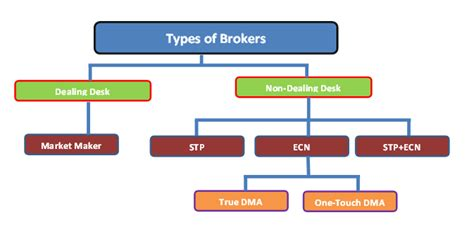 currency trading brokers tricky ways many forex brokers and your money