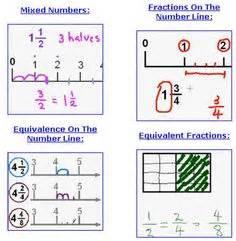 math fractions images math fractions fractions