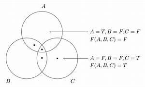 Mathematical Logic And Venn Diagrams