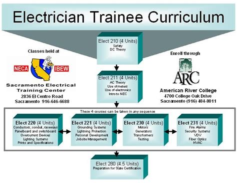 electrician certification   writings  essays